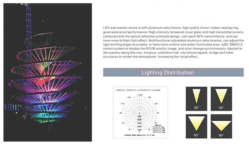LED wall washer/Listen Technology Co., Ltd./www.cnlisten.com