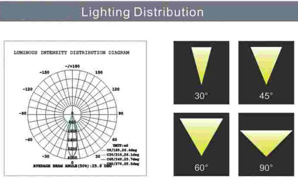lighting distribution of led underwater light/www.cnlisten.com/Listen Technology Co., Ltd.